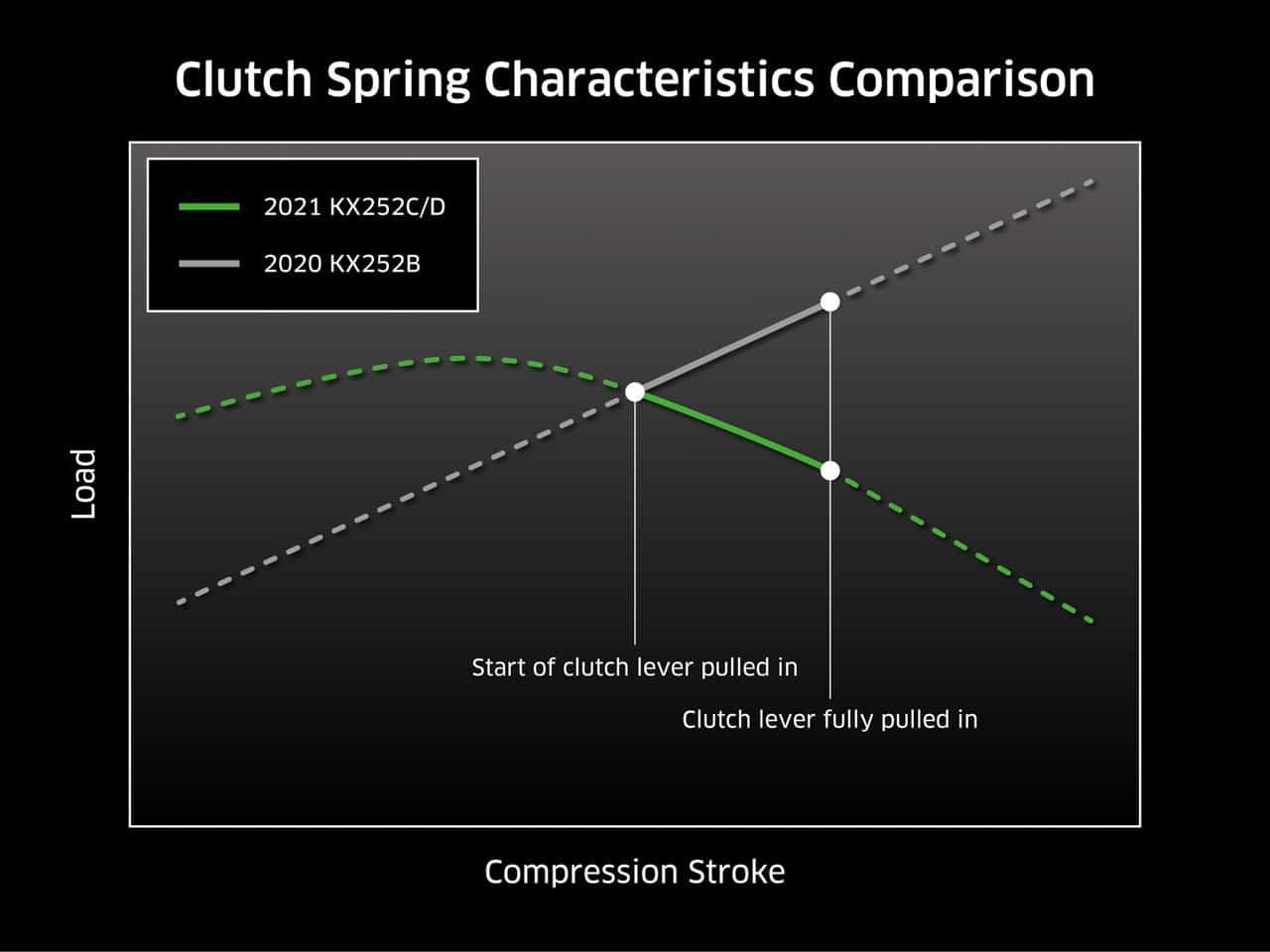 2021 KAWASAKI KX250 clutch graph